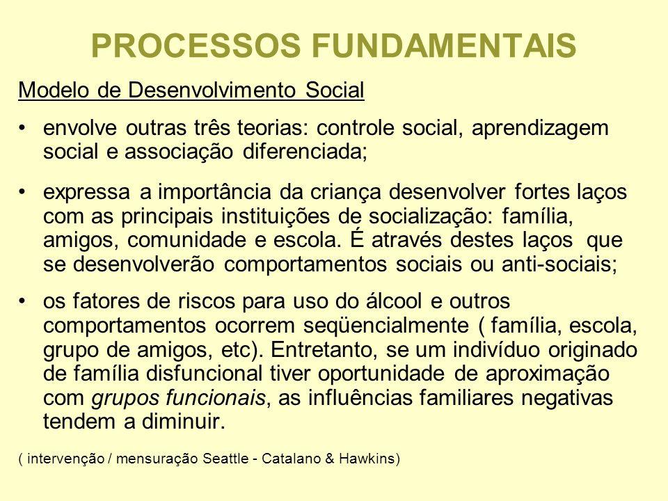 PROCESSOS FUNDAMENTAIS Modelo de Desenvolvimento Social envolve outras três teorias: controle social, aprendizagem social e associação diferenciada; expressa a importância da criança desenvolver fortes laços com as principais instituições de socialização: família, amigos, comunidade e escola.