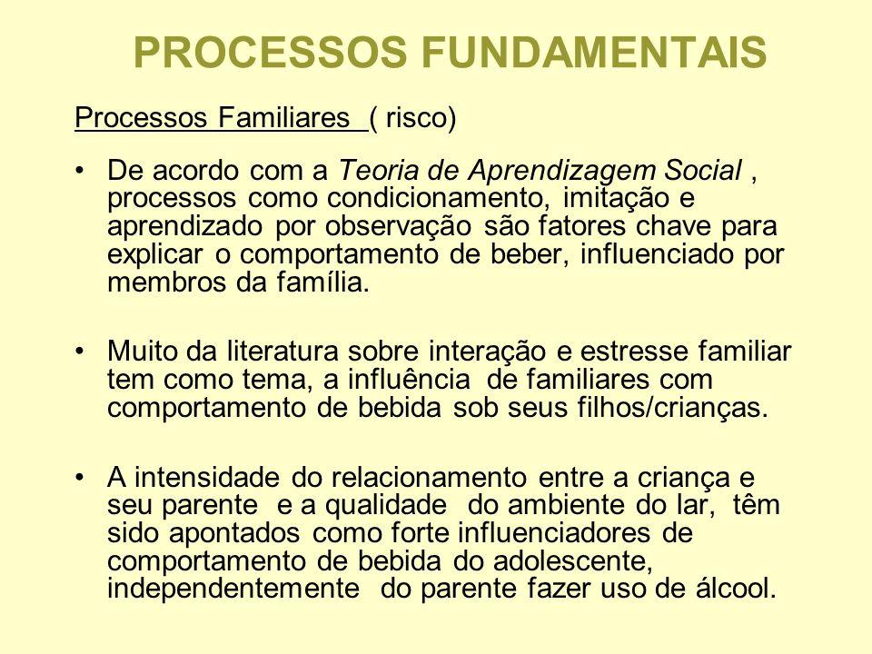 PROCESSOS FUNDAMENTAIS Processos Familiares ( risco) De acordo com a Teoria de Aprendizagem Social, processos como condicionamento, imitação e aprendizado por observação são fatores chave para explicar o comportamento de beber, influenciado por membros da família.