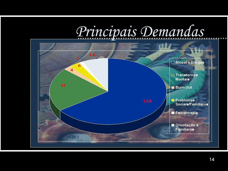 14 Principais Demandas