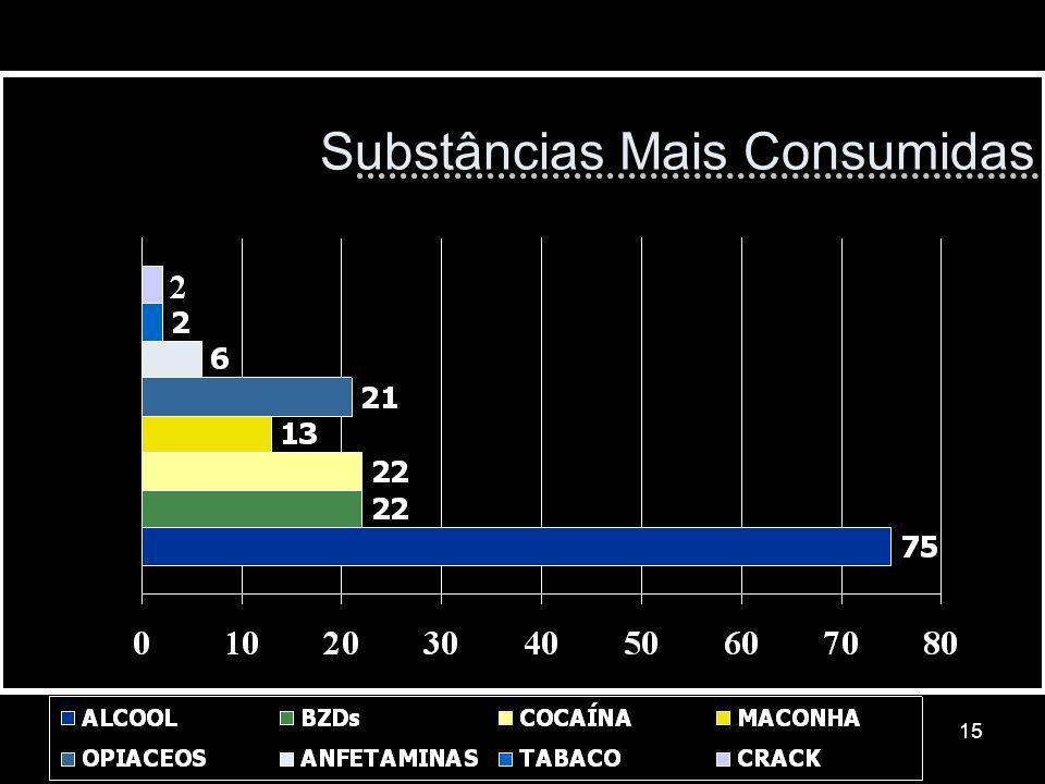 15 Substâncias Mais Consumidas