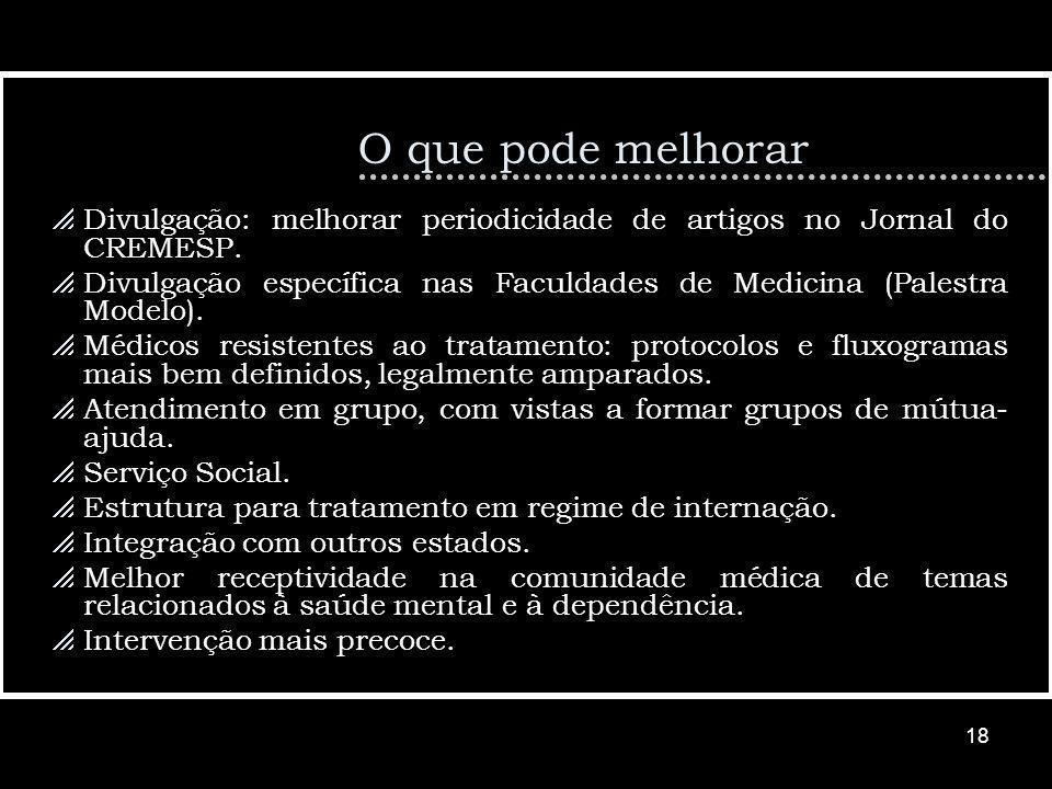 18 O que pode melhorar Divulgação: melhorar periodicidade de artigos no Jornal do CREMESP.