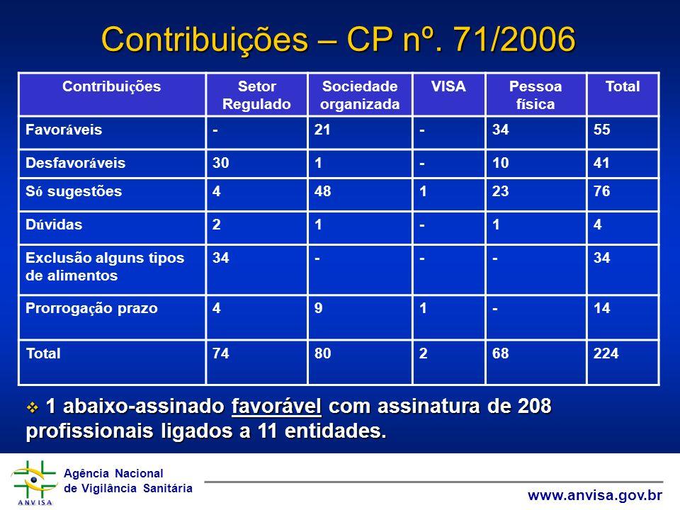 Agência Nacional de Vigilância Sanitária www.anvisa.gov.br Agência Nacional de Vigilância Sanitária www.anvisa.gov.br Contribuições – CP nº. 71/2006 C