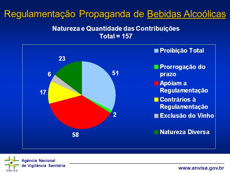 Agência Nacional de Vigilância Sanitária www.anvisa.gov.br Agência Nacional de Vigilância Sanitária www.anvisa.gov.br Regulamentação Propaganda de Medicamentos 15% da população, consome 48% do mercado total de medicamentos; (Brasil, 1998) Mais de 50% das prescrições se mostram inapropriadas; (Wannmacher, 2004) Até 75% das prescrições com antibióticos são errôneas; (Brundtland, 1999) Somente 50 % dos pacientes, em média, tomam corretamente seus medicamentos; (Brundtland, 1999) A metade dos consumidores compra medicamentos para um só dia de tratamento; (Wannmacher, 2004) Dados Epidemiológicos