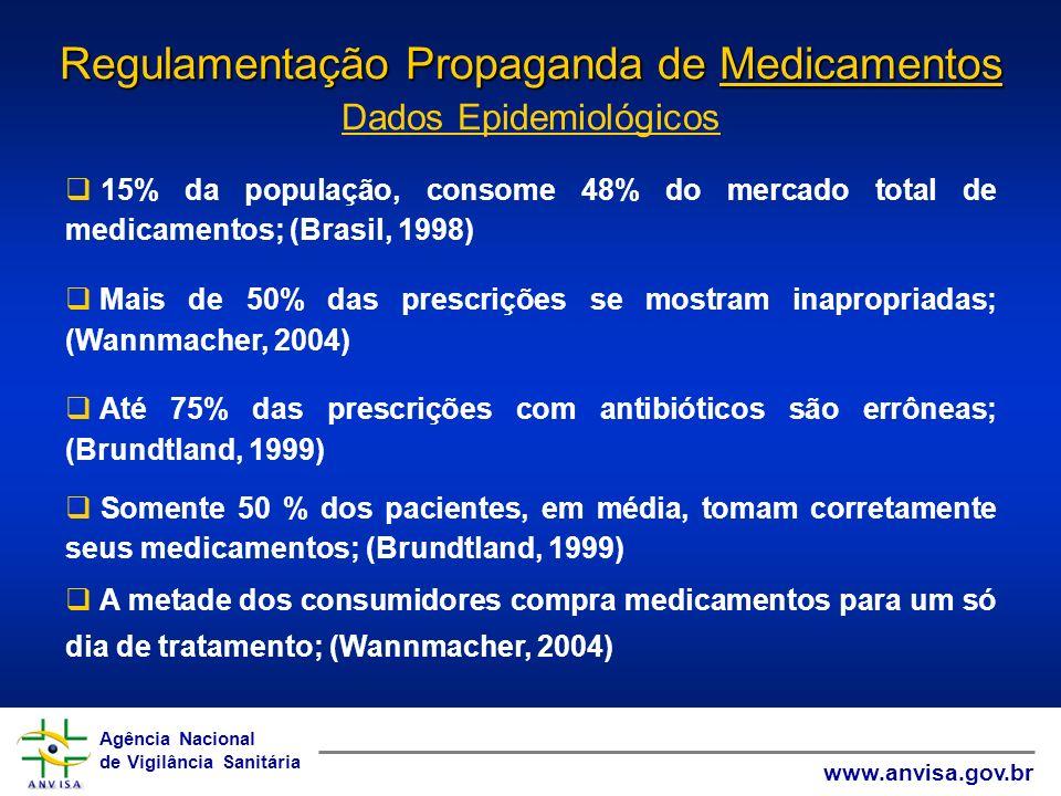 Agência Nacional de Vigilância Sanitária www.anvisa.gov.br Agência Nacional de Vigilância Sanitária www.anvisa.gov.br AGENTES CAUSADORES DE INTOXICAÇÃO HUMANA NO BRASIL* 1º2º3º Intoxicações Medicamentos 25,9% Animais peçonhentos 9,7 Domissanitários 7,7% Óbitos Agrotóxico Agrícolas 33,3% Medicamentos 17,6% Raticidas / Drogas de Abuso 11,1% Em 2005 foram registrados 12.650 casos de intoxicação por medicamento, já excluindo as tentativas de suicídio.