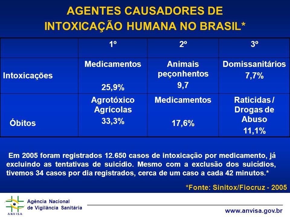 Agência Nacional de Vigilância Sanitária www.anvisa.gov.br Agência Nacional de Vigilância Sanitária www.anvisa.gov.br AGENTES CAUSADORES DE INTOXICAÇÃ