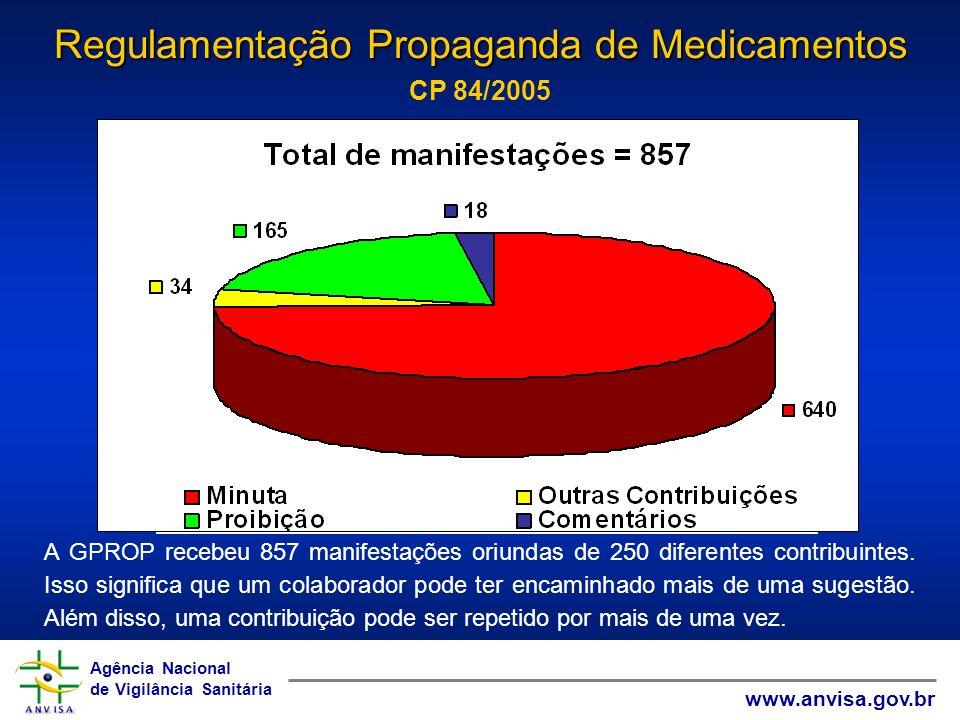 Agência Nacional de Vigilância Sanitária www.anvisa.gov.br Agência Nacional de Vigilância Sanitária www.anvisa.gov.br A GPROP recebeu 857 manifestaçõe