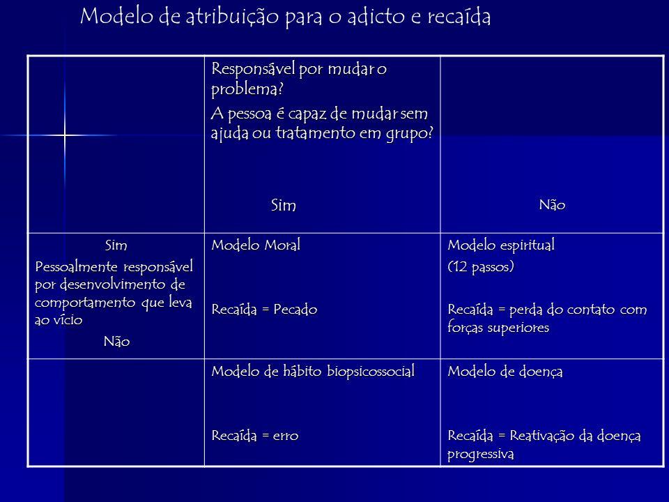 Modelo Moral: é responsável pelo desenvolvimento do adicto para mudança ou falha no comportamento aditivo.