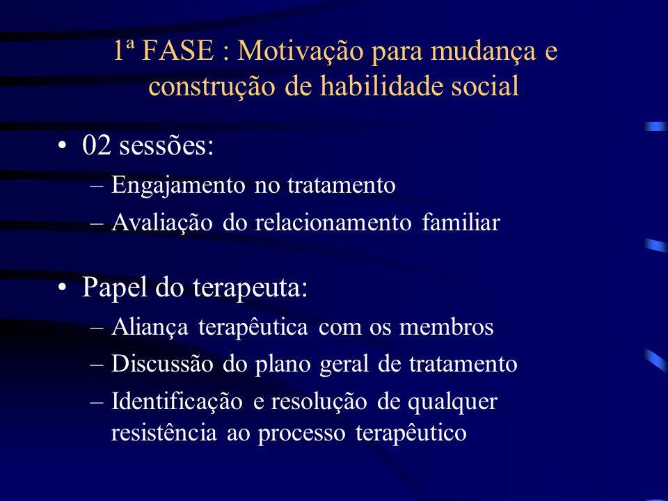 1ª FASE : Motivação para mudança e construção de habilidade social 02 sessões: –Engajamento no tratamento –Avaliação do relacionamento familiar Papel