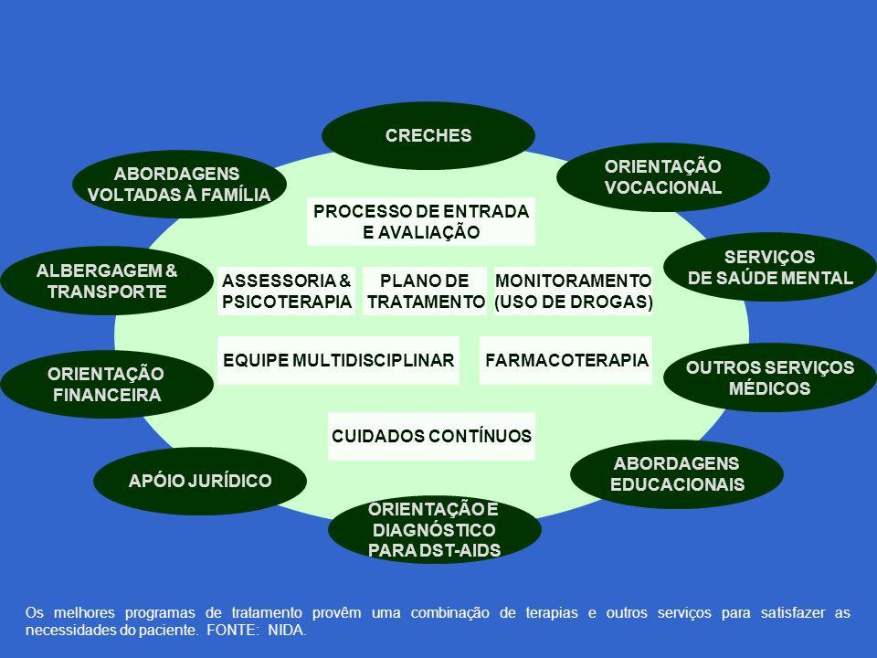 CRECHES ORIENTAÇÃO VOCACIONAL SERVIÇOS DE SAÚDE MENTAL OUTROS SERVIÇOS MÉDICOS ABORDAGENS EDUCACIONAIS ORIENTAÇÃO E DIAGNÓSTICO PARA DST-AIDS APÓIO JURÍDICO ORIENTAÇÃO FINANCEIRA ALBERGAGEM & TRANSPORTE ABORDAGENS VOLTADAS À FAMÍLIA PROCESSO DE ENTRADA E AVALIAÇÃO ASSESSORIA & PSICOTERAPIA PLANO DE TRATAMENTO MONITORAMENTO (USO DE DROGAS) EQUIPE MULTIDISCIPLINARFARMACOTERAPIA CUIDADOS CONTÍNUOS Os melhores programas de tratamento provêm uma combinação de terapias e outros serviços para satisfazer as necessidades do paciente.