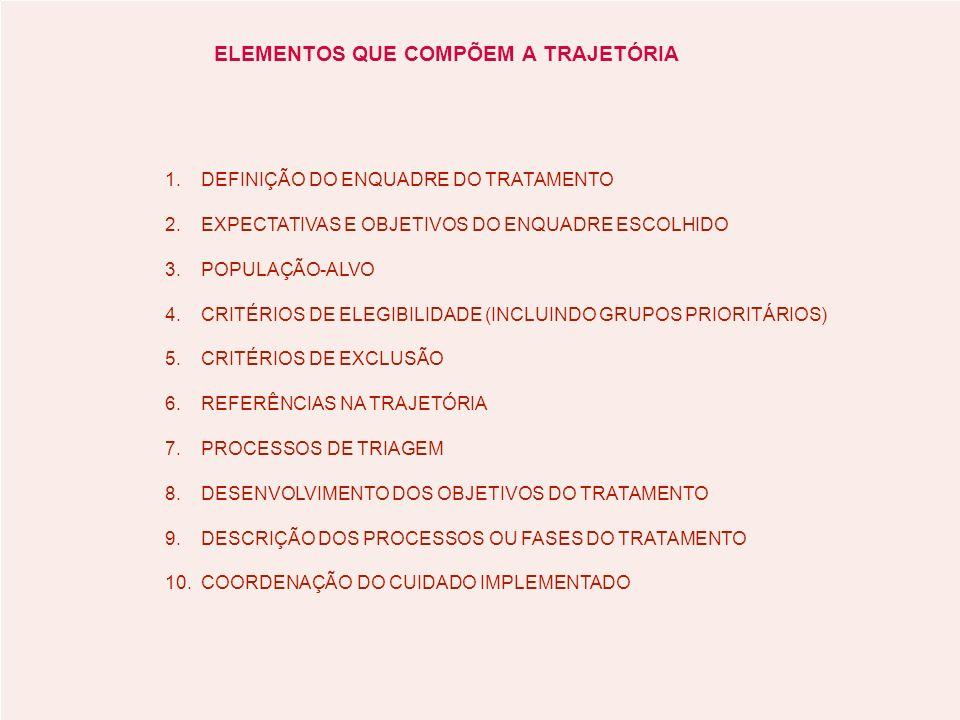 ELEMENTOS QUE COMPÕEM A TRAJETÓRIA 1.DEFINIÇÃO DO ENQUADRE DO TRATAMENTO 2.EXPECTATIVAS E OBJETIVOS DO ENQUADRE ESCOLHIDO 3.POPULAÇÃO-ALVO 4.CRITÉRIOS DE ELEGIBILIDADE (INCLUINDO GRUPOS PRIORITÁRIOS) 5.CRITÉRIOS DE EXCLUSÃO 6.REFERÊNCIAS NA TRAJETÓRIA 7.PROCESSOS DE TRIAGEM 8.DESENVOLVIMENTO DOS OBJETIVOS DO TRATAMENTO 9.DESCRIÇÃO DOS PROCESSOS OU FASES DO TRATAMENTO 10.COORDENAÇÃO DO CUIDADO IMPLEMENTADO