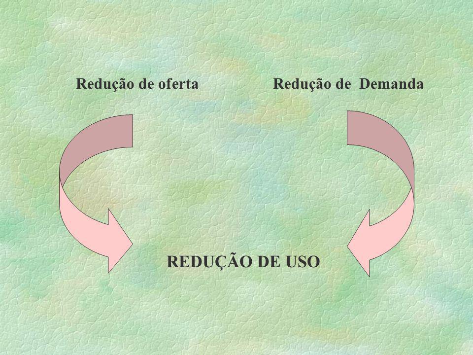 Redução de ofertaRedução de Demanda REDUÇÃO DE USO