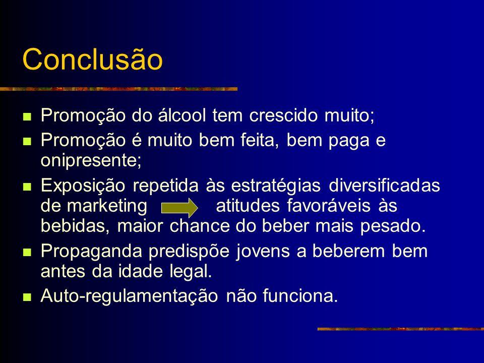 Conclusão Promoção do álcool tem crescido muito; Promoção é muito bem feita, bem paga e onipresente; Exposição repetida às estratégias diversificadas
