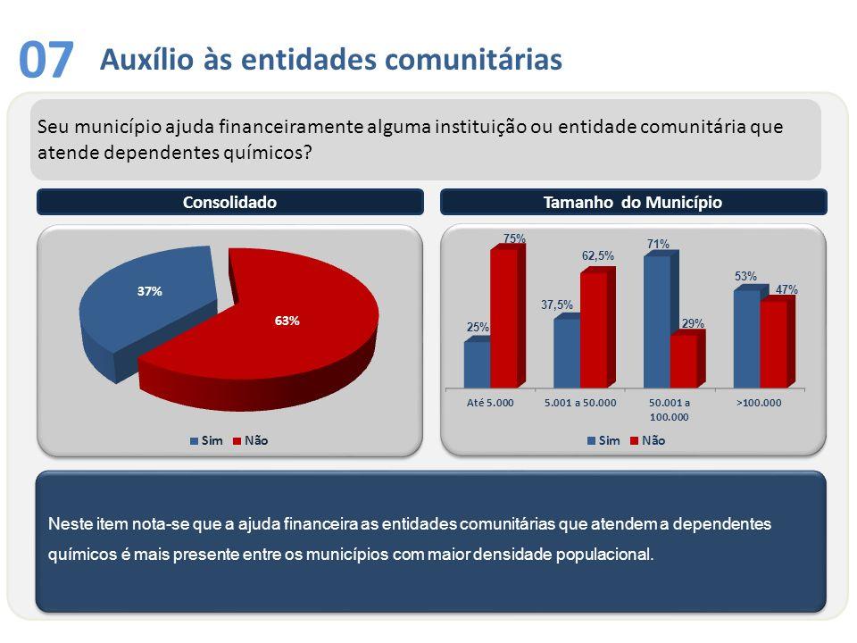 Auxílio às entidades comunitárias 07 Neste item nota-se que a ajuda financeira as entidades comunitárias que atendem a dependentes químicos é mais pre