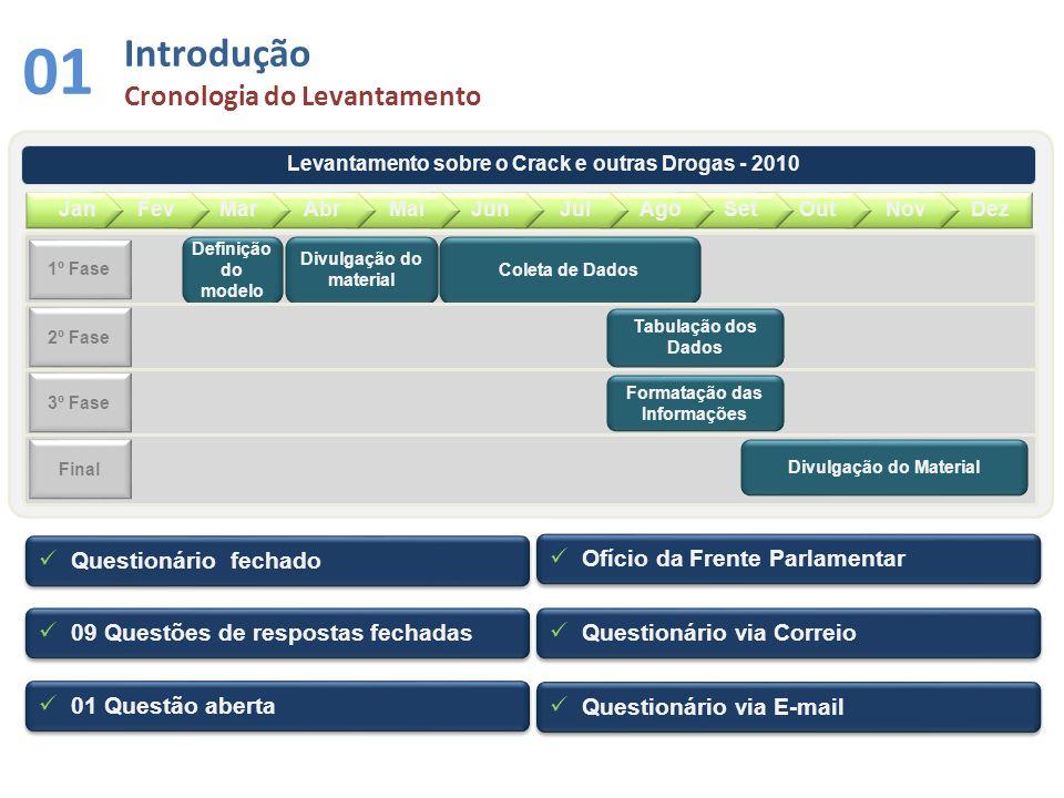 Análises por Região 11 Araçatuba Central Registro Baixada Santista Baixada Santista S.