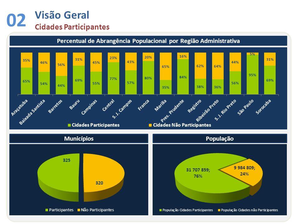 Visão Geral Cidades Participantes 02 Percentual de Abrangência Populacional por Região Administrativa MunicípiosPopulação