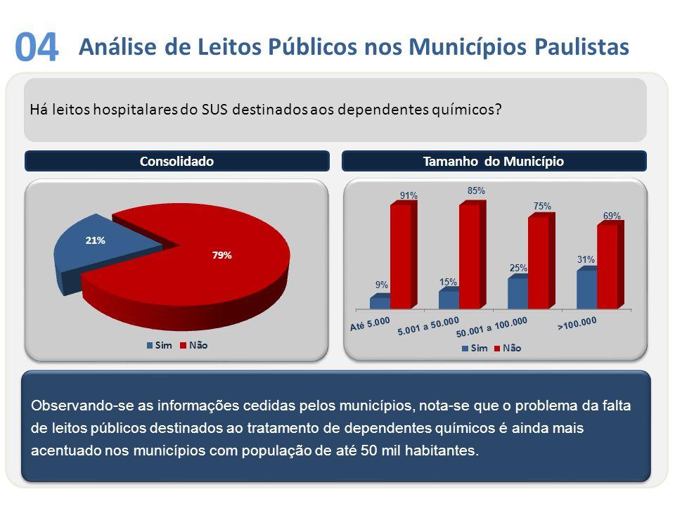 05 Na consolidação dos dados sobre a faixa etária dos usuários de drogas do Estado de São Paulo, 80% das citações indicam que em média os usuários encontram-se na faixa etária de 16 a 35 anos.