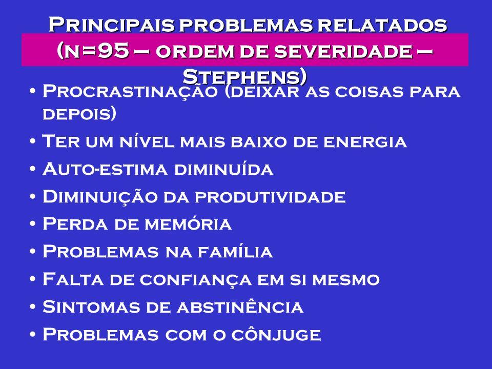 Principais problemas relatados (n=95 – ordem de severidade – Stephens) Procrastinação (deixar as coisas para depois) Ter um nível mais baixo de energi