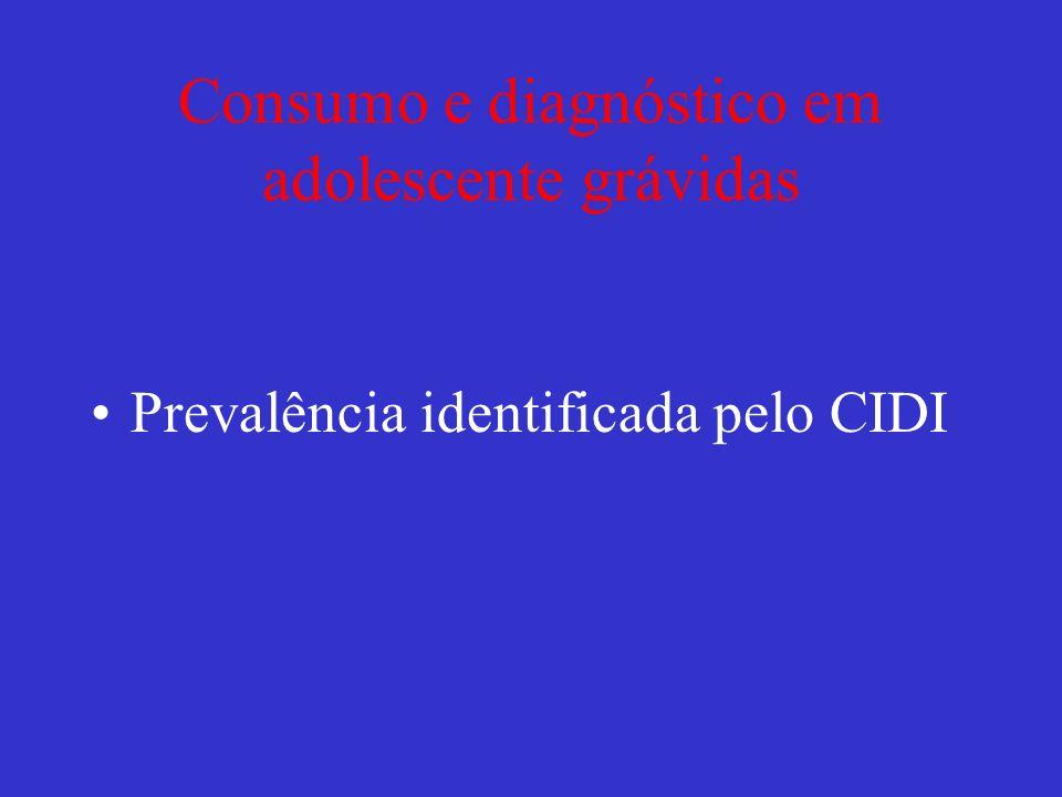 Consumo e diagnóstico em adolescente grávidas Prevalência identificada pelo CIDI