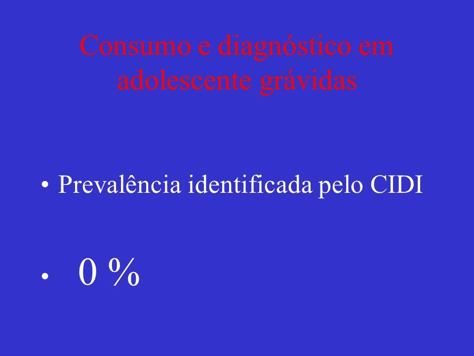 Consumo e diagnóstico em adolescente grávidas Prevalência identificada pelo CIDI 0 %