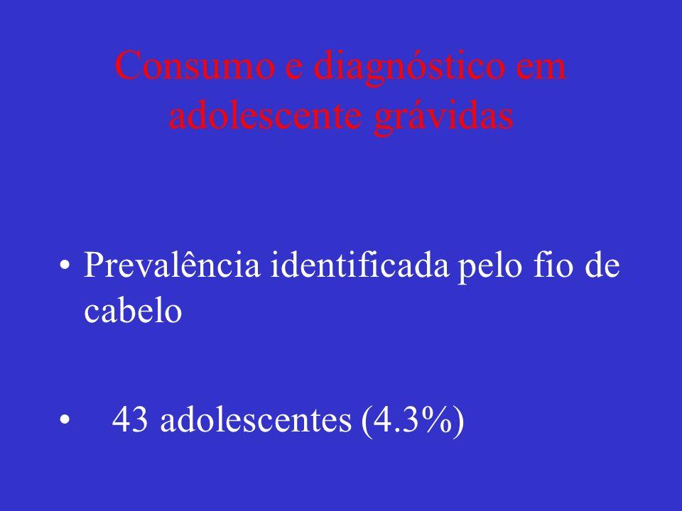 Consumo e diagnóstico em adolescente grávidas Prevalência identificada pelo fio de cabelo 43 adolescentes (4.3%)