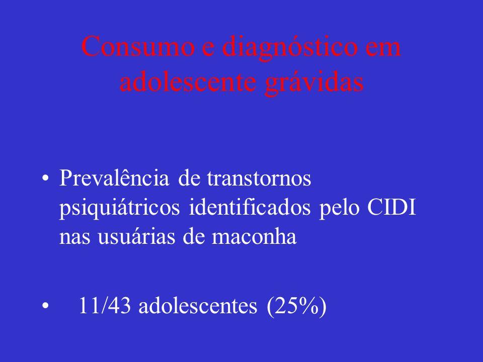 Consumo e diagnóstico em adolescente grávidas Tabaco3 Psicoses2 Transtornos Somatomorfos2 Bipolar1 Álcool1 PTSD1 Depressão1