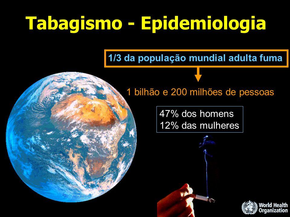 Tabagismo - Epidemiologia 1/3 da população mundial adulta fuma 1 bilhão e 200 milhões de pessoas 47% dos homens 12% das mulheres