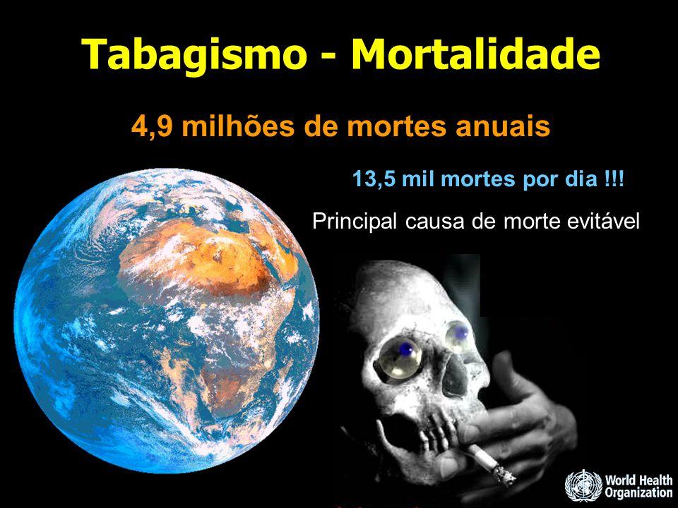 Tabagismo - Mortalidade 4,9 milhões de mortes anuais 13,5 mil mortes por dia !!! Principal causa de morte evitável