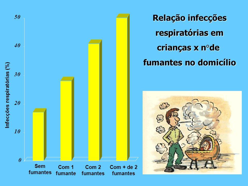 Infecções respiratórias (%) Sem fumantes Com 1 fumante Com 2 fumantes Com + de 2 fumantes 0 10 20 30 40 50 Relação infecções respiratórias em crianças