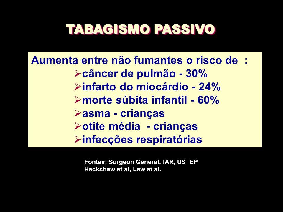 TABAGISMO PASSIVO Aumenta entre não fumantes o risco de : Ø câncer de pulmão - 30% Ø infarto do miocárdio - 24% Ø morte súbita infantil - 60% Ø asma -