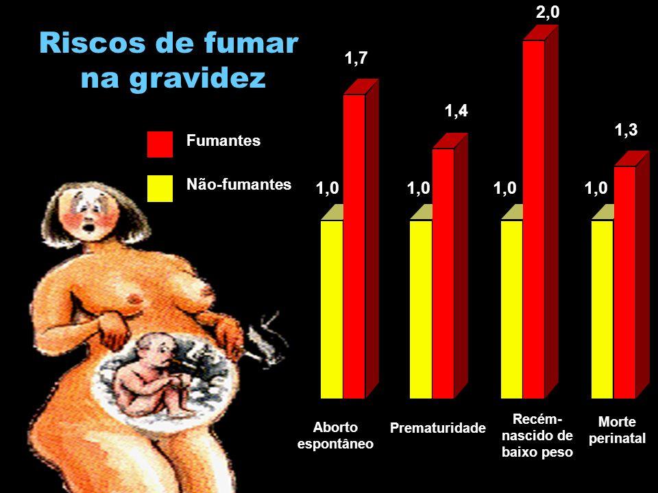 Aborto espontâneo 1,7 Prematuridade Recém- nascido de baixo peso Morte perinatal 1,0 1,4 1,3 2,0 Fumantes Não-fumantes Riscos de fumar na gravidez