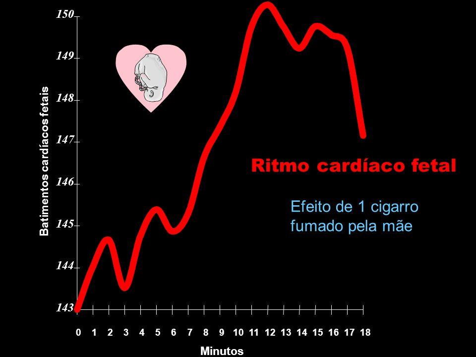 Batimentos cardíacos fetais Minutos 143 144 145 146 147 148 149 150 0123456789101112131415161718 Ritmo cardíaco fetal Efeito de 1 cigarro fumado pela