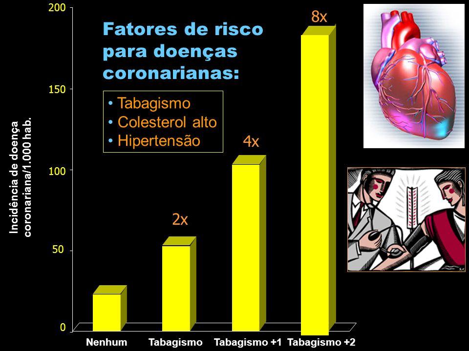 Incidência de doença coronariana/1.000 hab. NenhumTabagismoTabagismo +1 0 50 100 150 200 Tabagismo +2 Fatores de risco para doenças coronarianas: Taba
