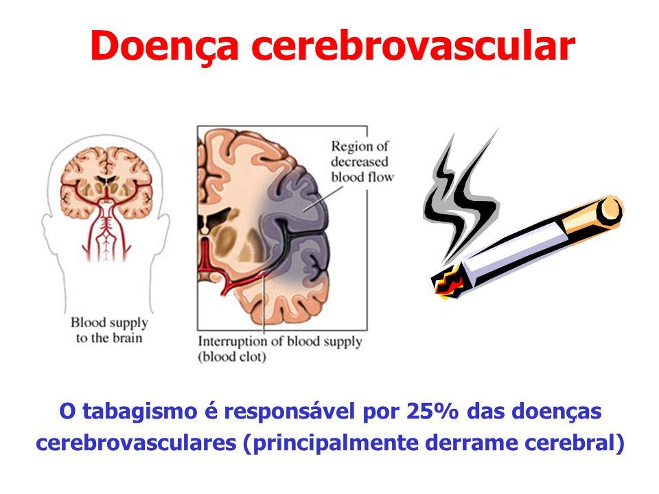 Doença cerebrovascular O tabagismo é responsável por 25% das doenças cerebrovasculares (principalmente derrame cerebral)