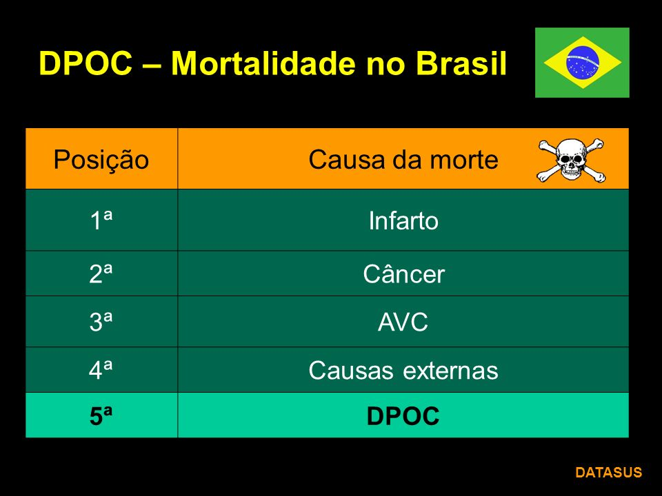 DPOC – Mortalidade no Brasil PosiçãoCausa da morte 1ªInfarto 2ªCâncer 3ªAVC 4ªCausas externas 5ªDPOC DATASUS