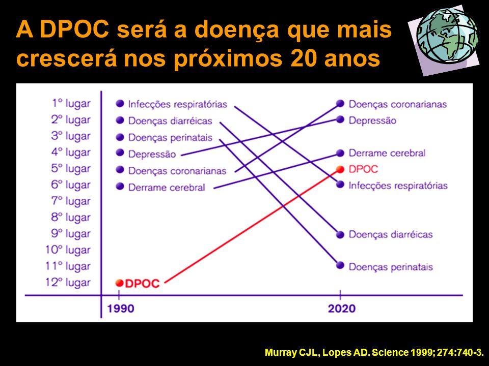 A DPOC será a doença que mais crescerá nos próximos 20 anos Murray CJL, Lopes AD. Science 1999; 274:740-3.