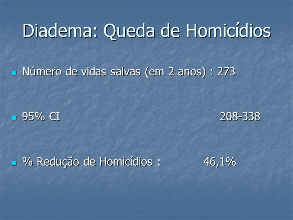 Número de vidas salvas (em 2 anos) : 273 Número de vidas salvas (em 2 anos) : 273 95% CI 208-338 95% CI 208-338 % Redução de Homicídios : 46,1% % Redu