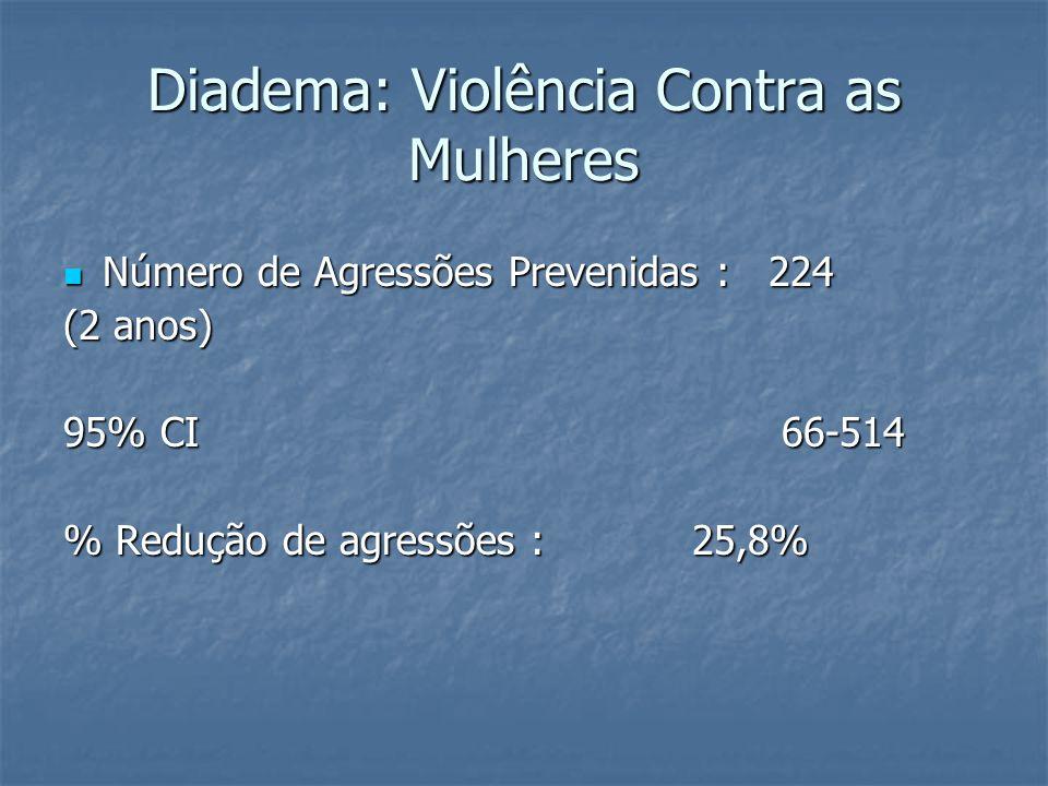 Número de Agressões Prevenidas : 224 Número de Agressões Prevenidas : 224 (2 anos) 95% CI 66-514 % Redução de agressões :25,8%