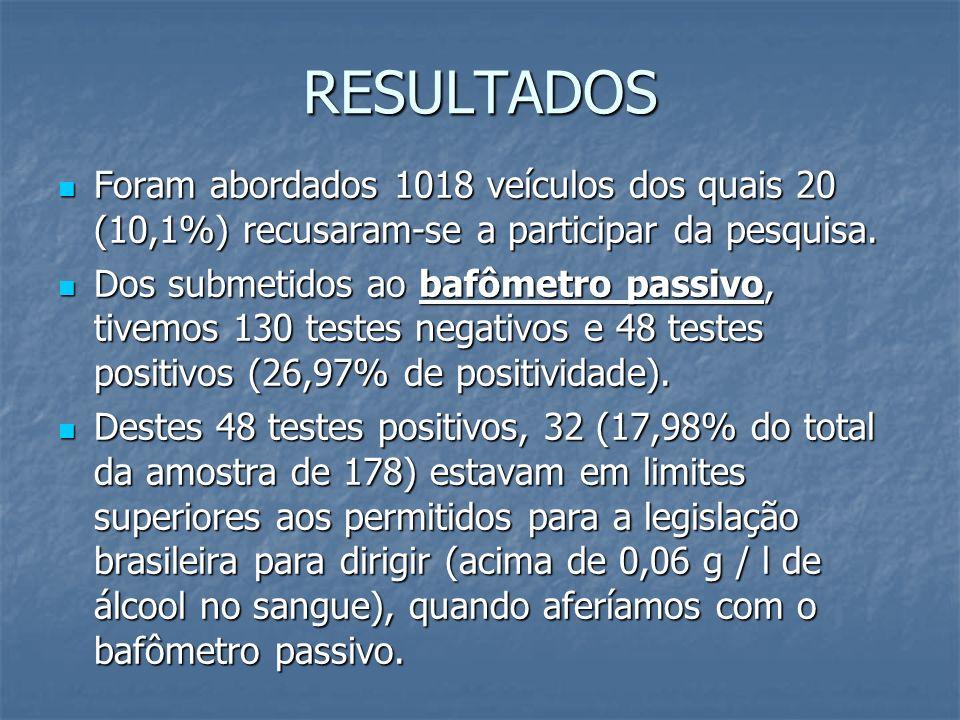 RESULTADOS Foram abordados 1018 veículos dos quais 20 (10,1%) recusaram-se a participar da pesquisa. Foram abordados 1018 veículos dos quais 20 (10,1%