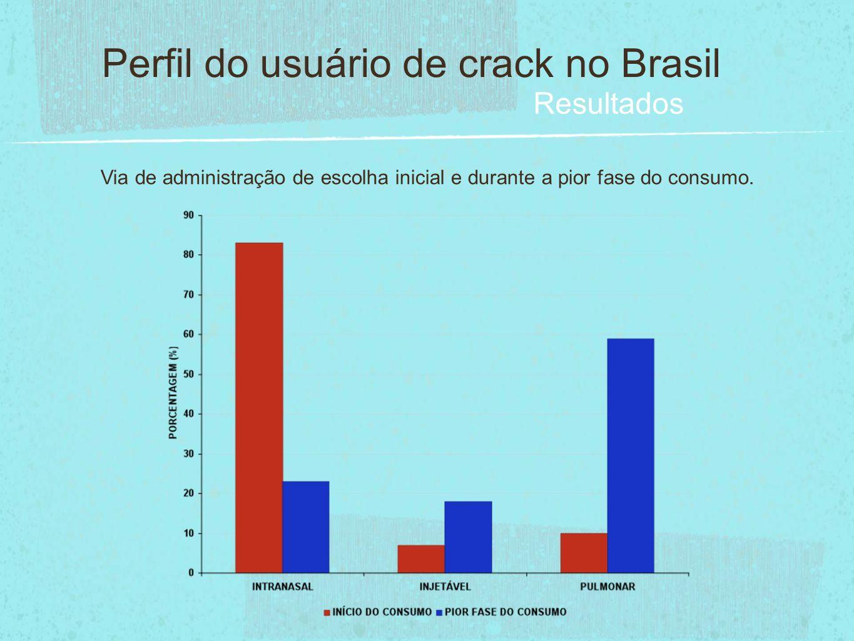 Perfil do usuário de crack no Brasil Resultados Via de administração de escolha inicial e durante a pior fase do consumo.