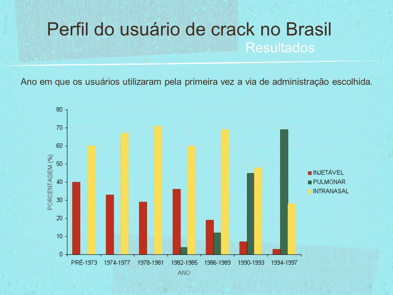 Perfil do usuário de crack no Brasil Resultados Ano em que os usuários utilizaram pela primeira vez a via de administração escolhida.