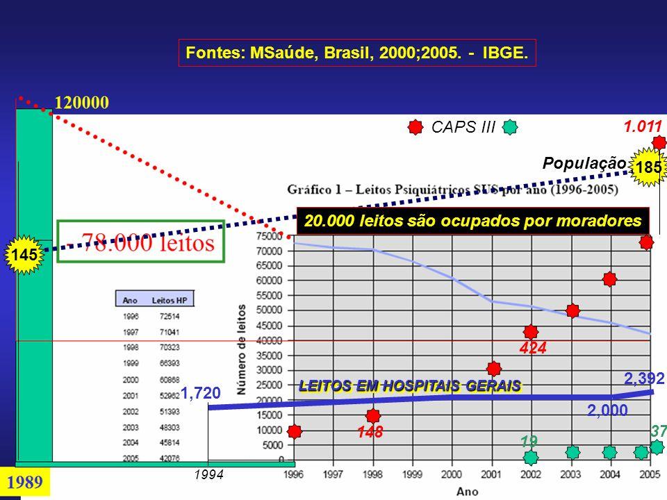 ão 1994 1,720 2,000 LEITOS EM HOSPITAIS GERAIS 145 185 População Fontes: MSaúde, Brasil, 2000;2005.
