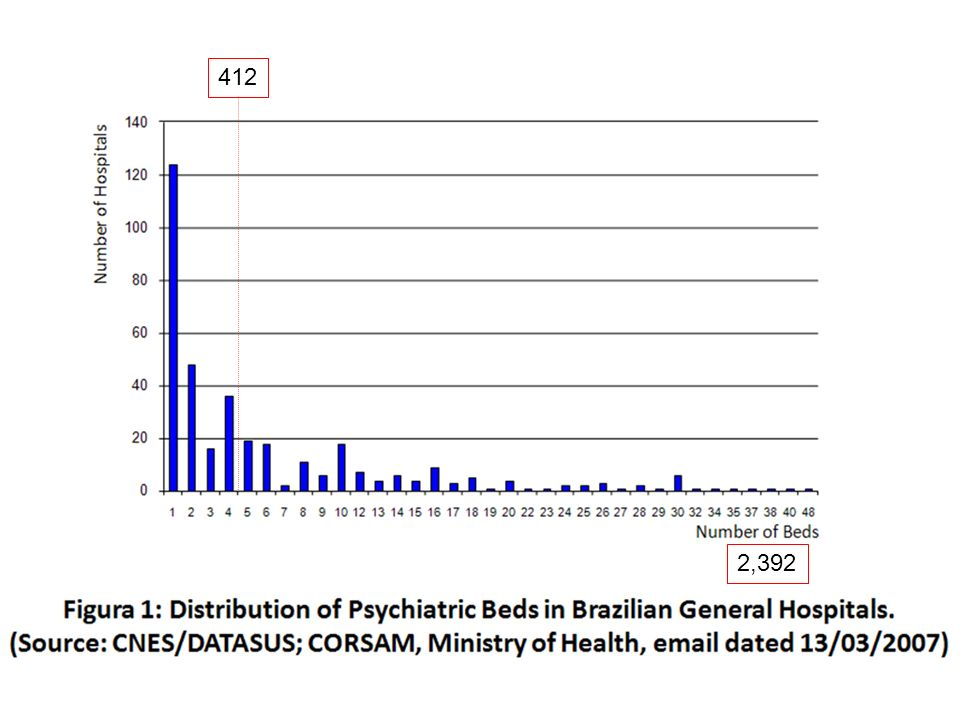 Current Status of Care: Brazil, 2007 The National Health System (S.U.S.) gives low priority to secondary prevention: Atypical antipsychotics are only reimbursed for resistant schizophrenia; ECT is not reimbursed; ECT, Psychoeducation, CBT/IPSRT are only provided by some dedicated University programs.