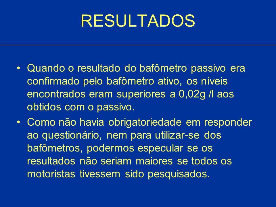 RESULTADOS Quando o resultado do bafômetro passivo era confirmado pelo bafômetro ativo, os níveis encontrados eram superiores a 0,02g /l aos obtidos com o passivo.