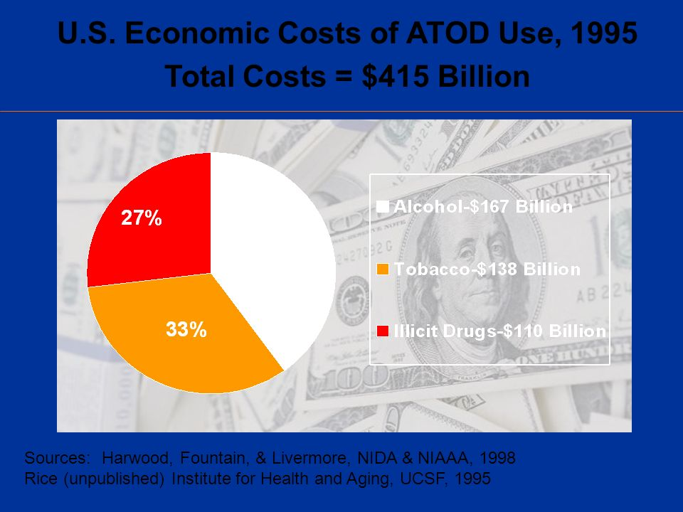 U.S. Economic Costs of ATOD Use, 1995 Total Costs = $415 Billion Sources: Harwood, Fountain, & Livermore, NIDA & NIAAA, 1998 Rice (unpublished) Instit