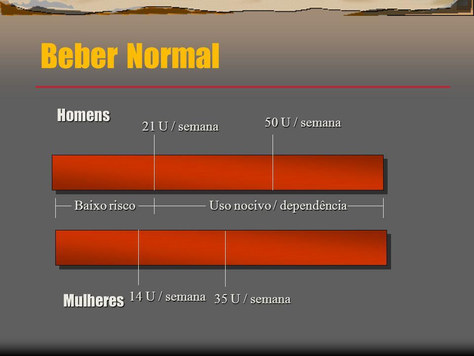 Beber Normal Homens 21 U / semana 50 U / semana 14 U / semana 14 U / semana Baixo risco Baixo risco Uso nocivo / dependência Mulheres 35 U / semana