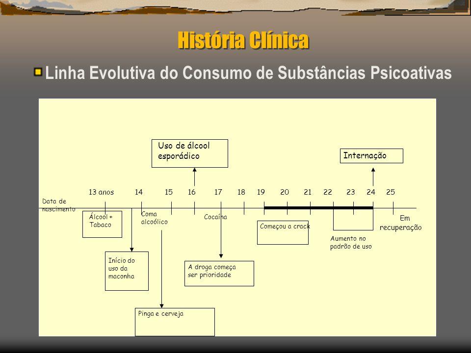 História Clínica Linha Evolutiva do Consumo de Substâncias Psicoativas 13 anos191417161520221821242325 Álcool + Tabaco Data de nascimento Início do us