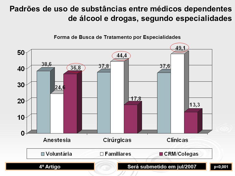 p<0,001 4º ArtigoSerá submetido em jul/2007 Forma de Busca de Tratamento por Especialidades Padrões de uso de substâncias entre médicos dependentes de