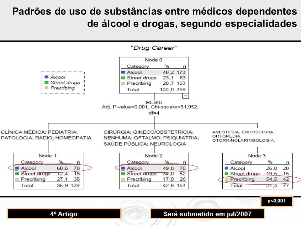 p<0,001 4º ArtigoSerá submetido em jul/2007 Padrões de uso de substâncias entre médicos dependentes de álcool e drogas, segundo especialidades