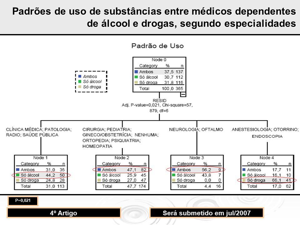 4º ArtigoSerá submetido em jul/2007 P=0,021 Padrões de uso de substâncias entre médicos dependentes de álcool e drogas, segundo especialidades