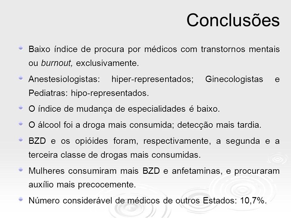 Baixo índice de procura por médicos com transtornos mentais ou burnout, exclusivamente. Anestesiologistas: hiper-representados; Ginecologistas e Pedia